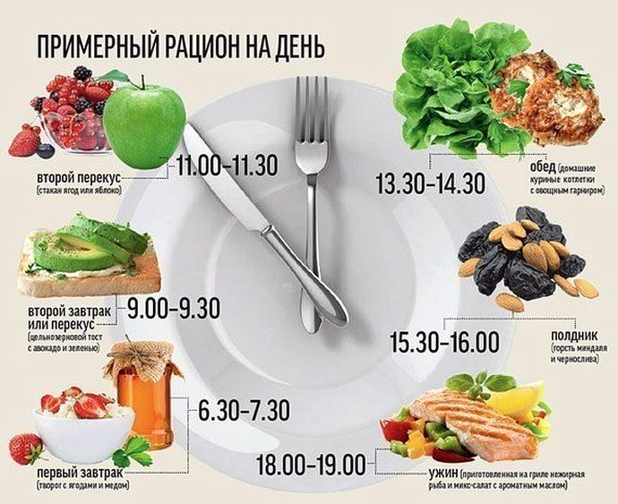 Схема питания как похудеть